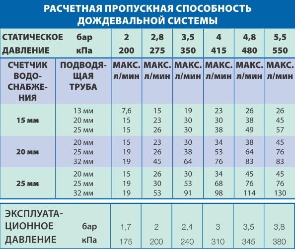 Таблица пропускной способности фильтров газа